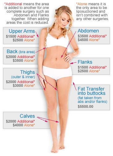 Liposuction Prices in Hawaii